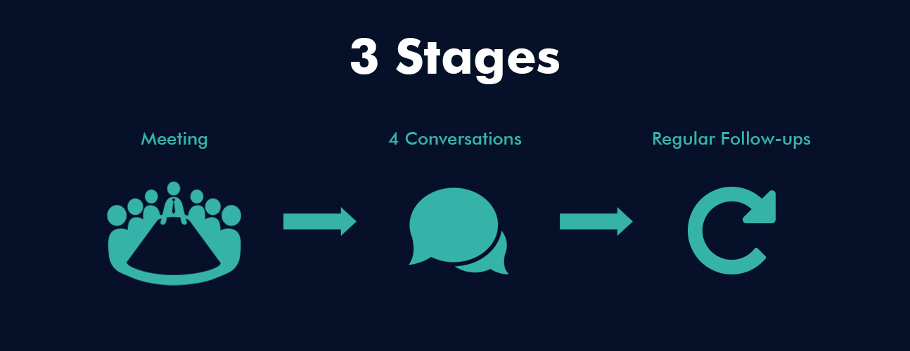 3 stages.jpg