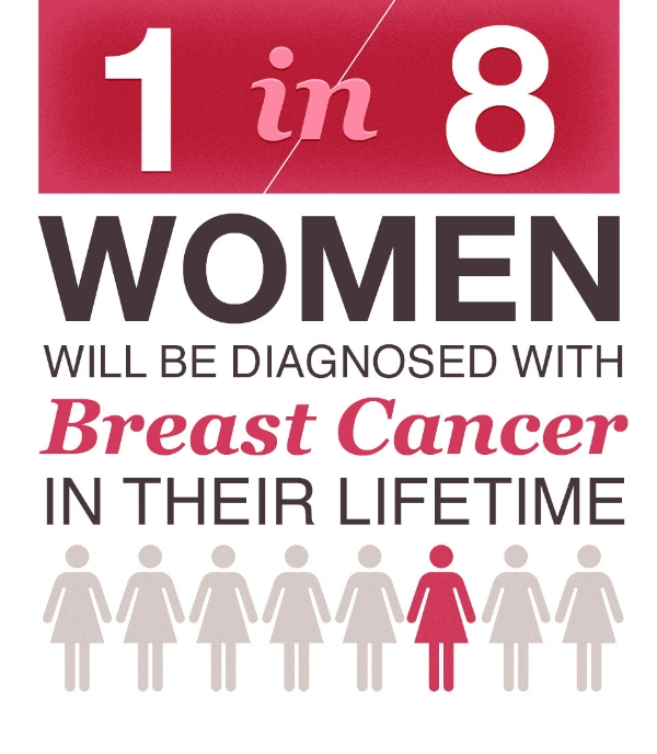 Via The National Breast Cancer Foundation