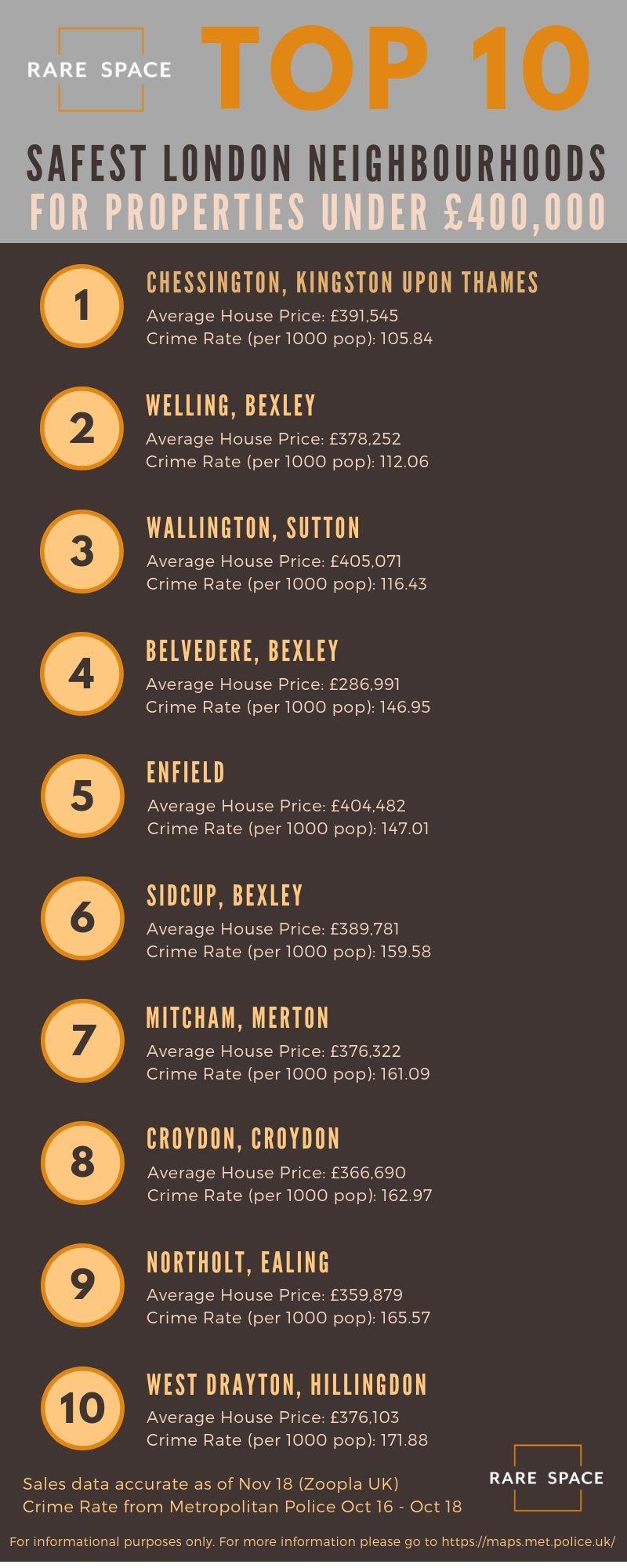 Top-10-Safest-Neighbourhoods-400k-compressor.jpg