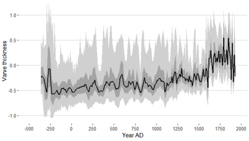 Varve thickness at Eklutna Lake, with estimated error shown by gray shading. Y-axis shows varve thickness, and x-axis shows time (Year AD).