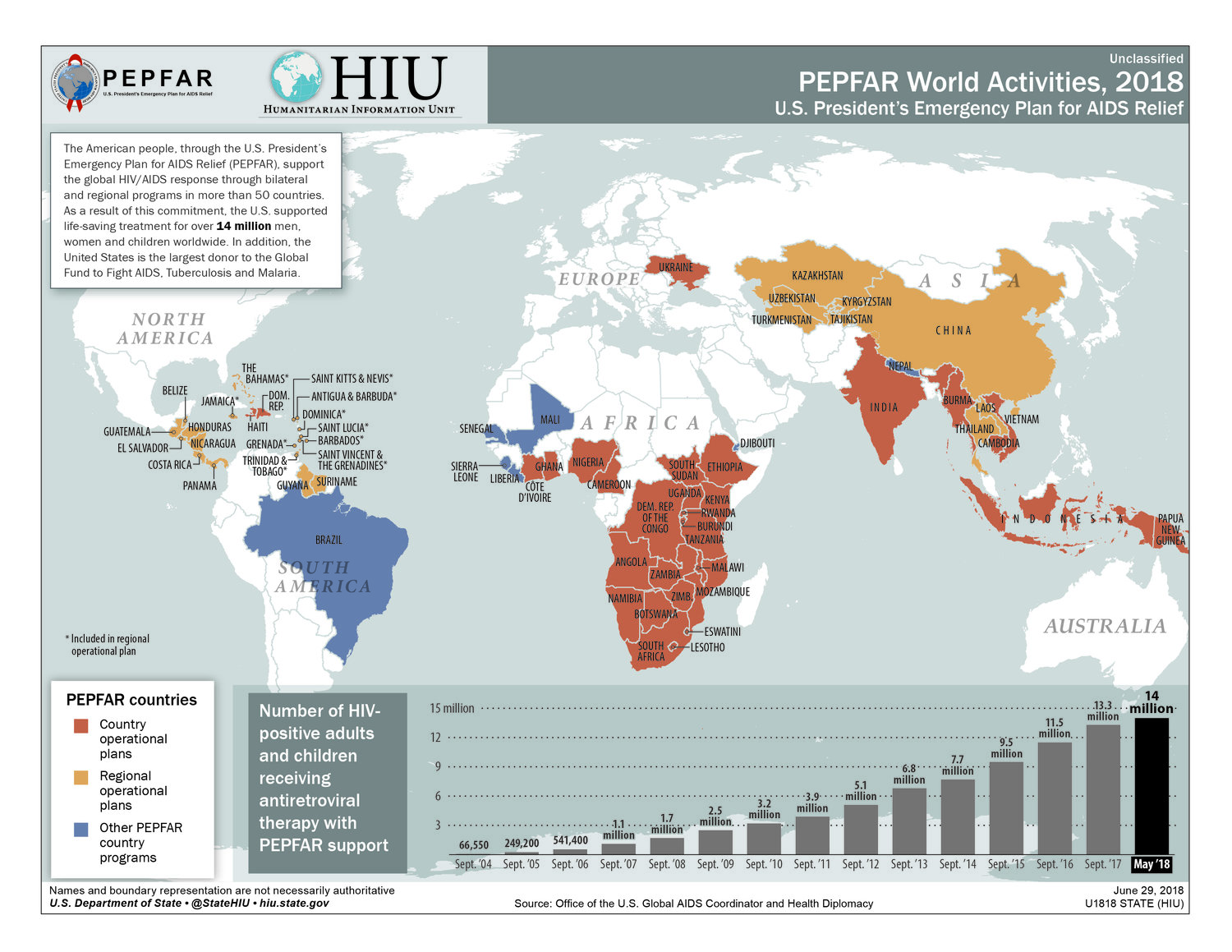 23 JULY 2018: PEPFAR WORLD ACTIVITIES, 2018 - U.S. PRESIDENT'S EMERGENCY PLAN FOR AIDS RELIEF, JUNE 2018