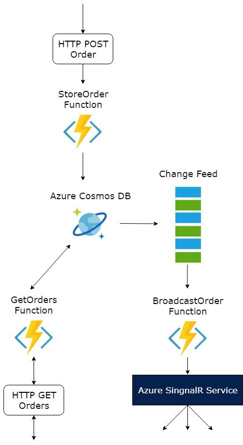 process-orders-flow.jpg