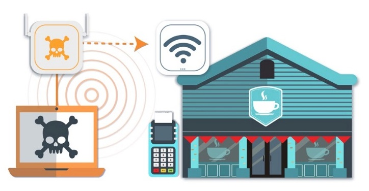 rogue access point watchguard telanet