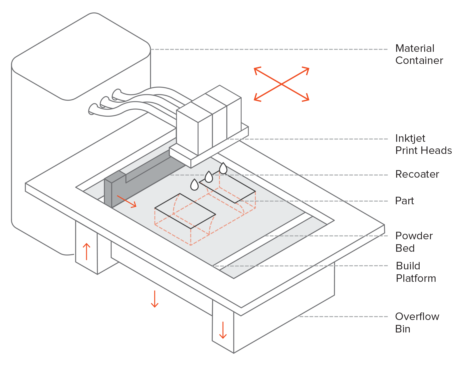 Binder Jetting 3D Printer    Image Source