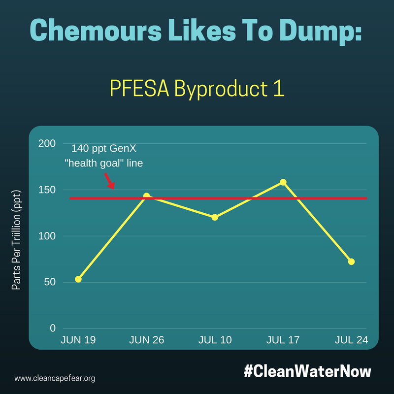 Chemours likes to dump 1.png