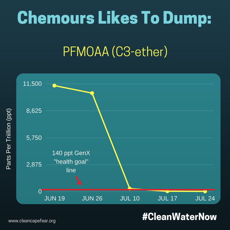 chemours likes to dump 3.png