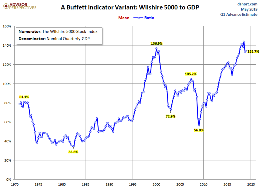 https://www.advisorperspectives.com/dshort/updates/2019/05/02/market-cap-to-gdp-an-updated-look-at-the-buffett-valuation-indicator