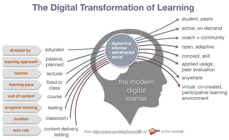 Today's students are digital learners -