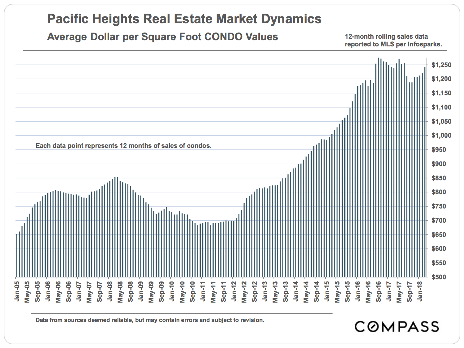 Pacific Heights Condo Average Dollar Per Square Foot