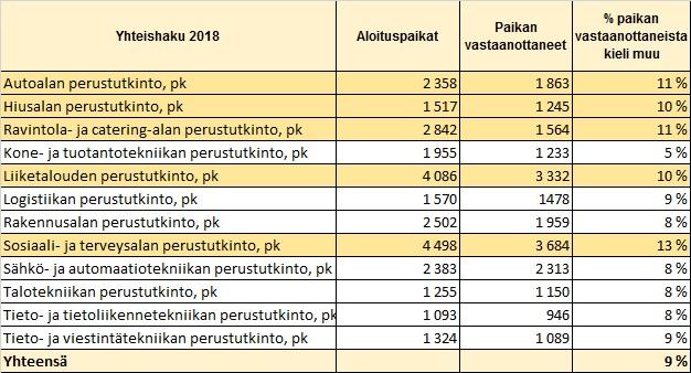 Taulukko 2 – Muita kuin kotimaisia kieliä äidinkielenään puhuvien osuus opiskelupaikan vastaanottaneista ahdellatoista aloituspaikkojen määrän mukaisesti suurimmalla alalla