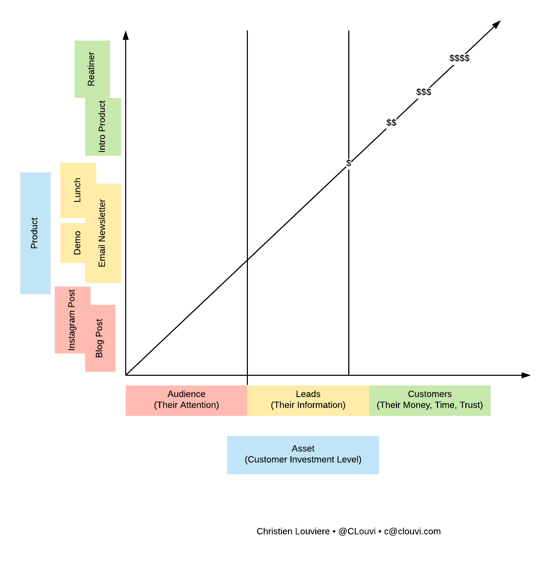 Sample product ladder