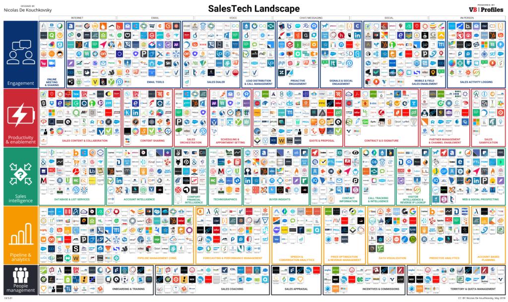 2018 Sales Tech Landscape