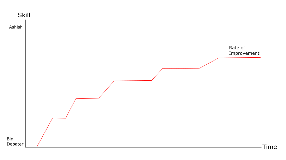 Completely accurate and scientific graph done after decades of statistical research with thousands of debaters. Drawn in microsoft paint.
