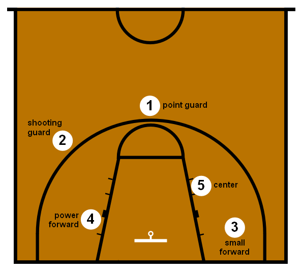 Basketball_Positions.png