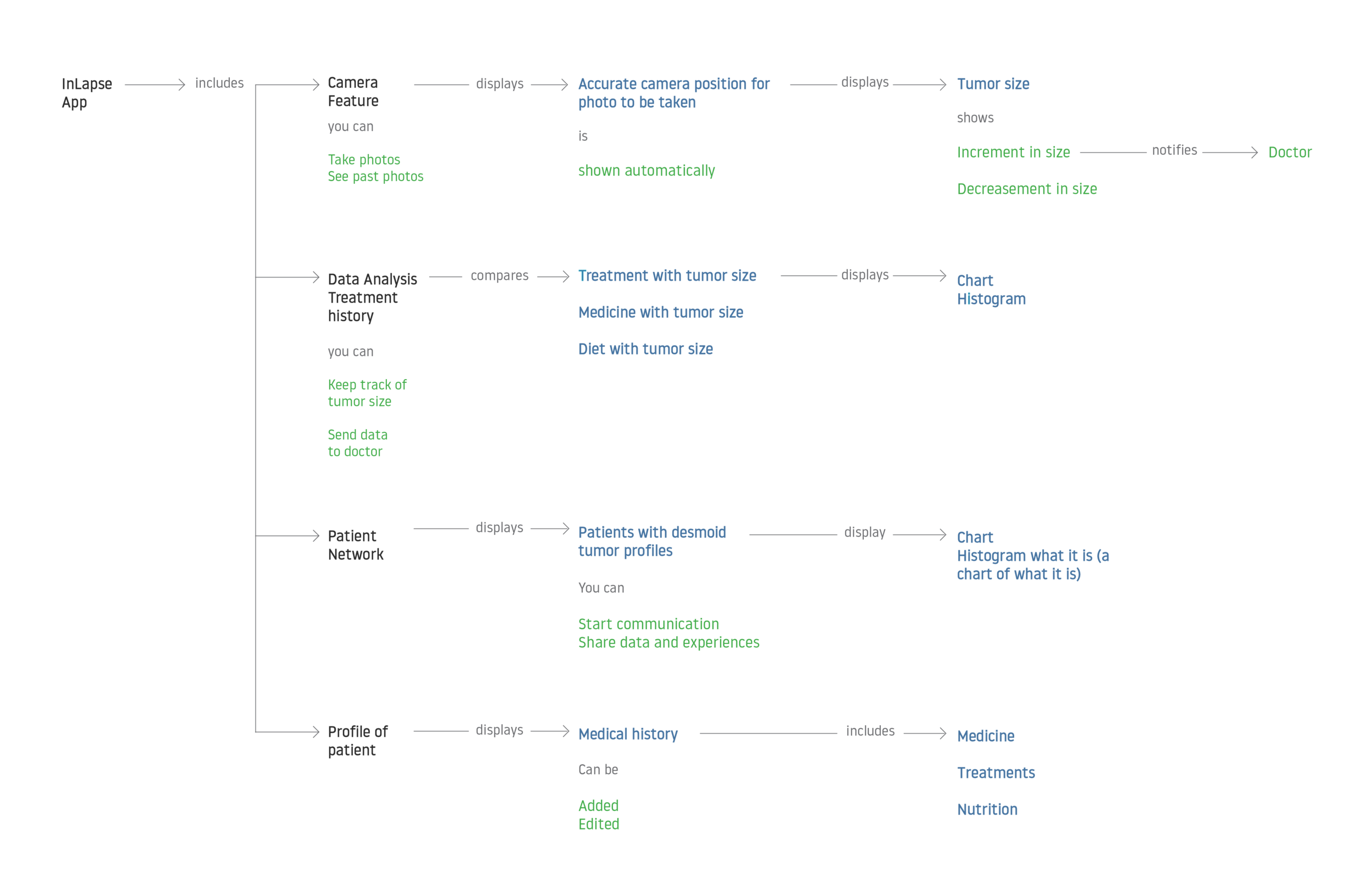 InLapse_Concept Map_Aggressive Fibromatosis-01.png