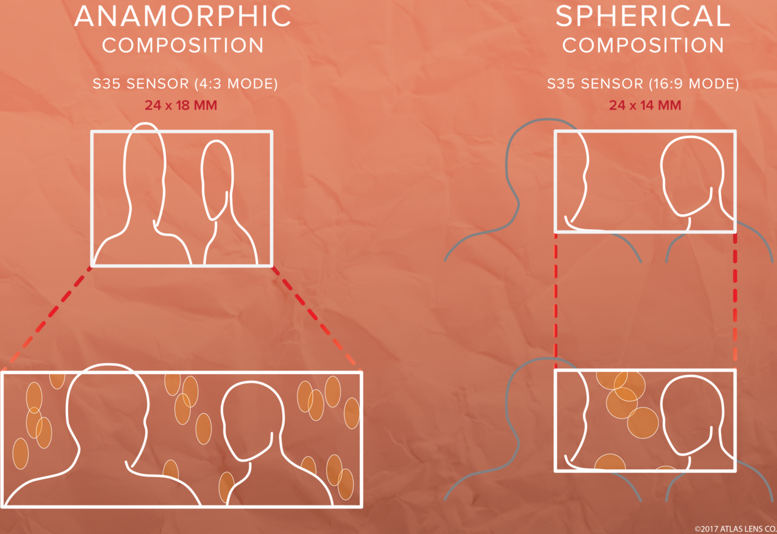 (Image courtesy of Atlas Lens Co.)  Anamorphic lenses take in more information horizontally. 2x anamorphics take the lenses focal length (such as 50mm) as it's  vFOV  and 1/2 the focal length as its  hFOV  (25mm). Fascinating, right?