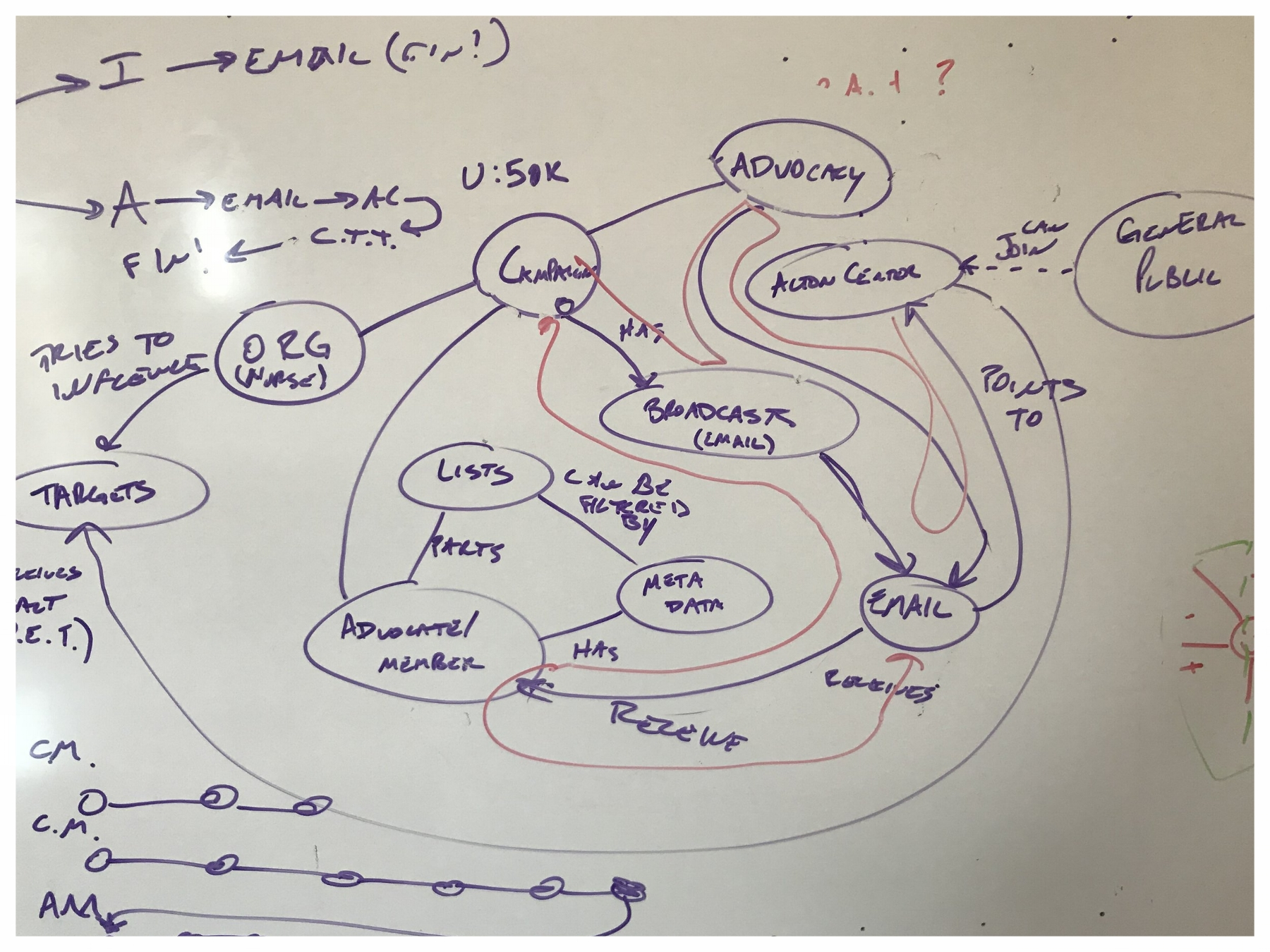 - These meetings and discussions led to a concept map. This was a great place to start and it helped to wrap our heads around the current and possible future of this company's tool.