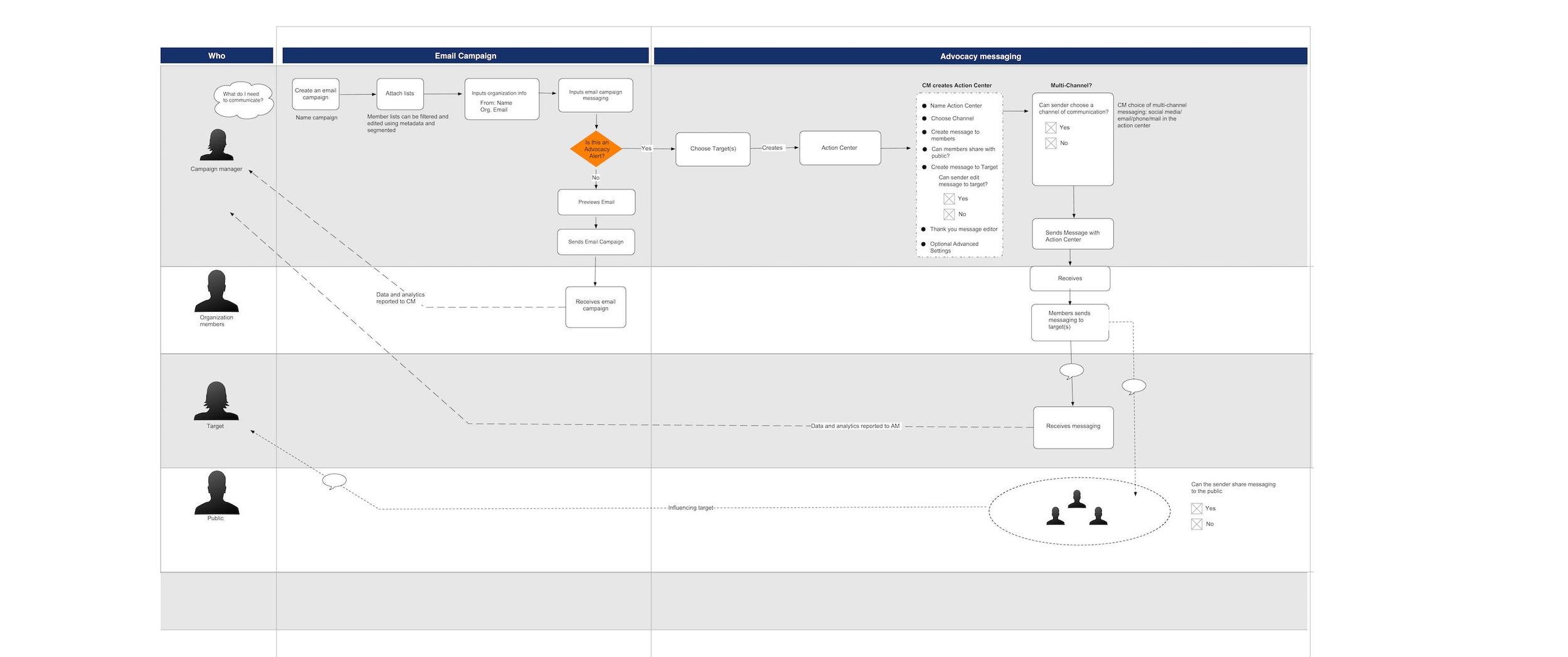 User process flow