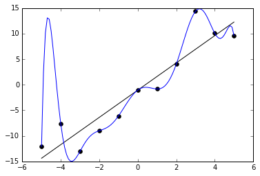 Figure 1: Blue Line: an overfitted model, Black Line: What the model should be ( Source )