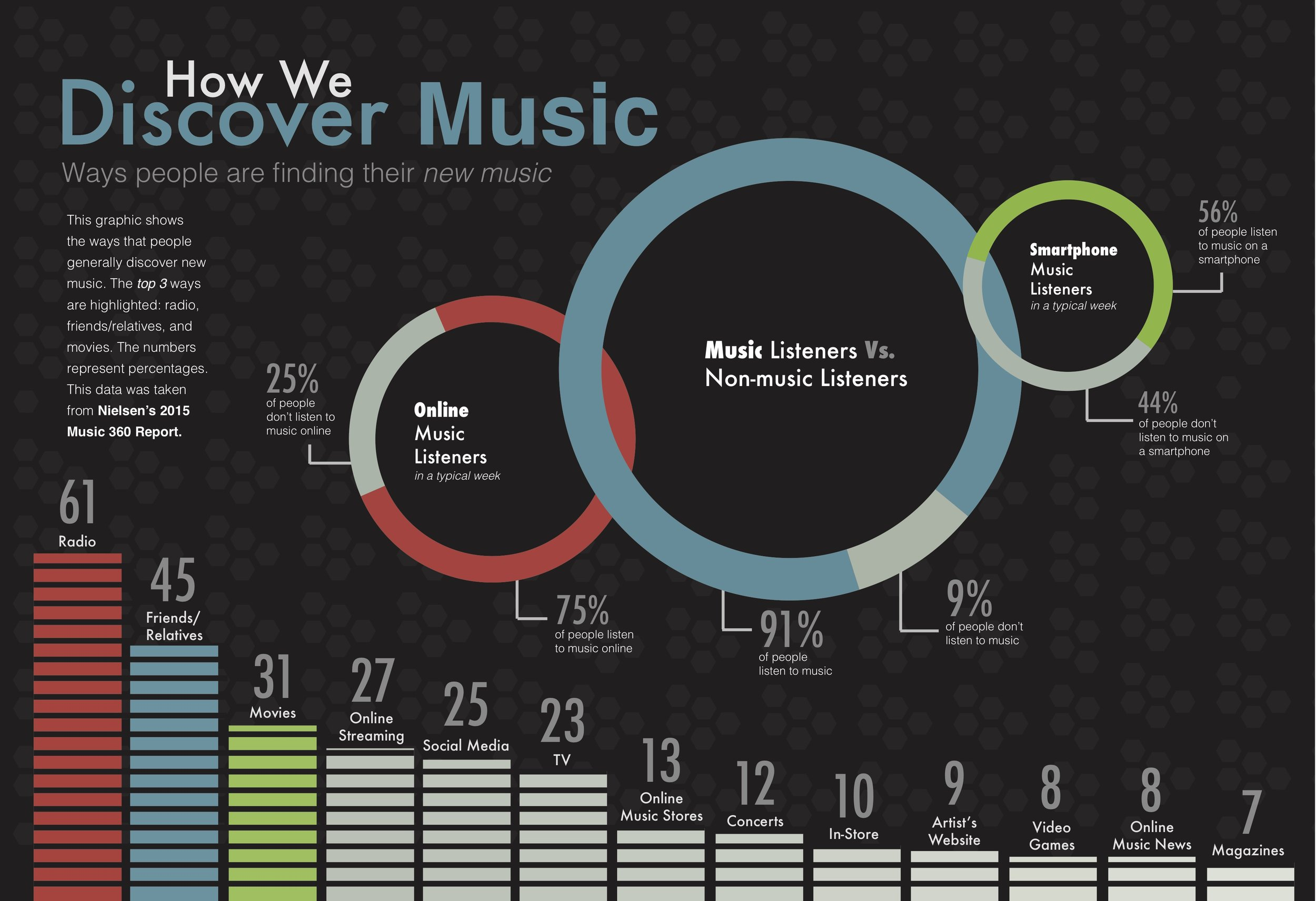 Music Discovery Infographic