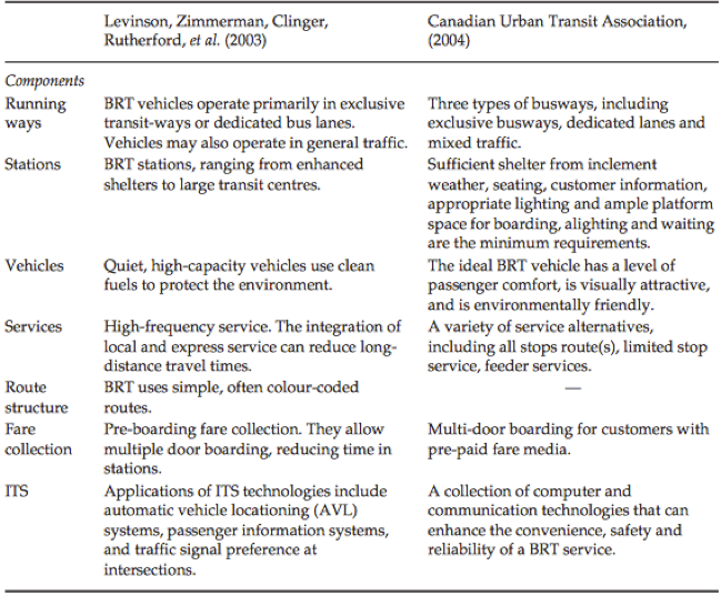 Table 1 . Main components of a BRT system.Source: Deng and Nelson, 71.