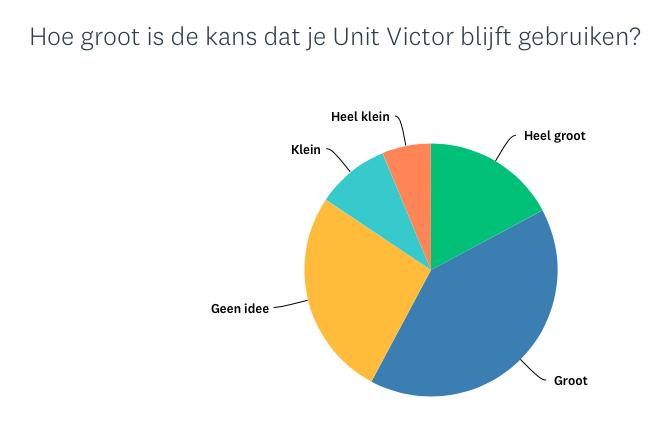 Hoe groot is de kans dat je Unit Victor blijft gebruiken?.png