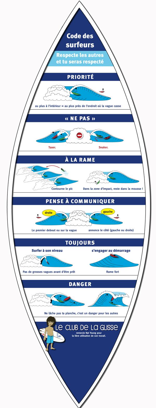Code du Surf...