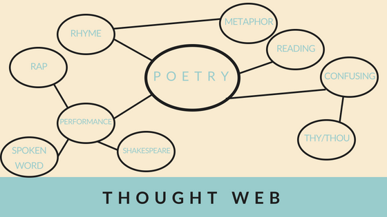 Building a Thought Web: A Warm Up Activity to Build Prior Knowledge | Everyday ESL | Teaching English | Adult ESL | ESL Activities for Adults | Activate Schemata
