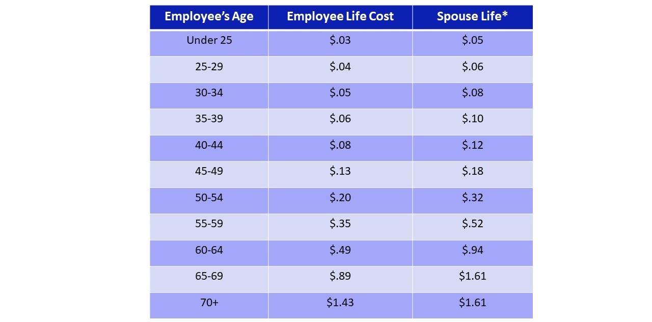 Life+Rates+Employee+%26+Spouse.jpg