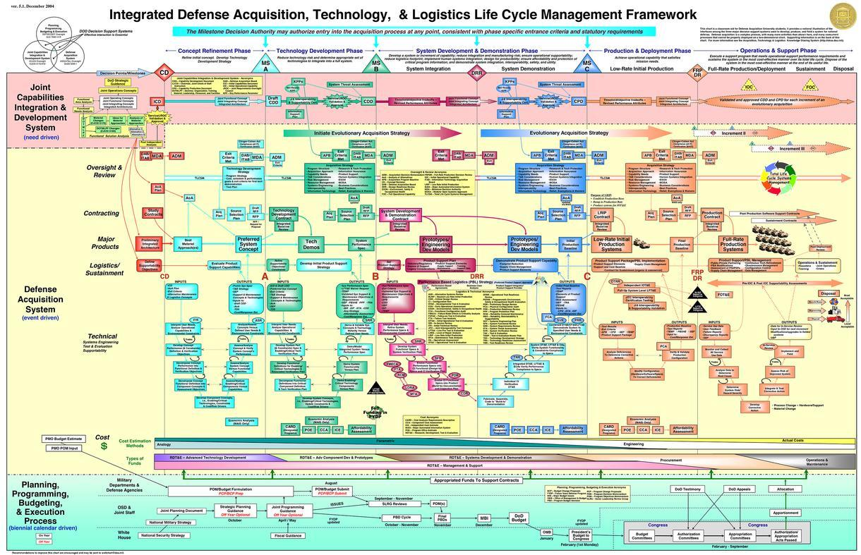 US Department of Defense Lifecycle Flowchart