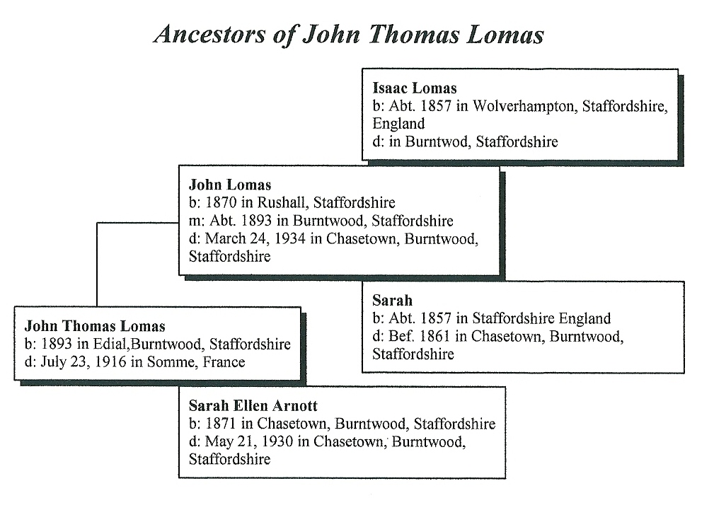Ancestors of John Thomas LOMAS