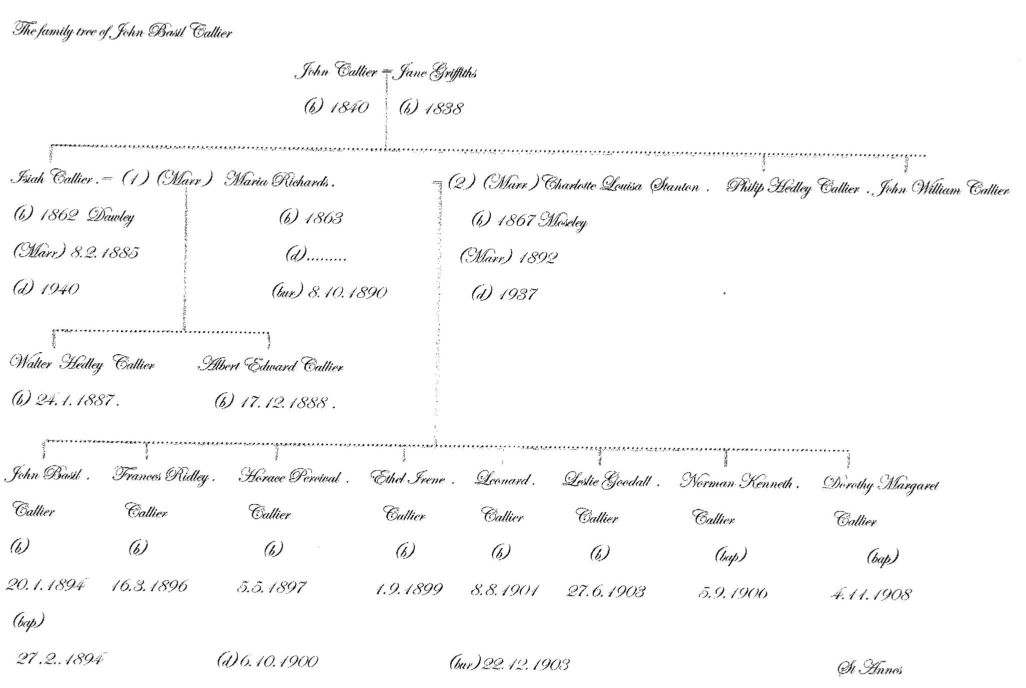 John (Jack) Basil CALLIER's Family Tree
