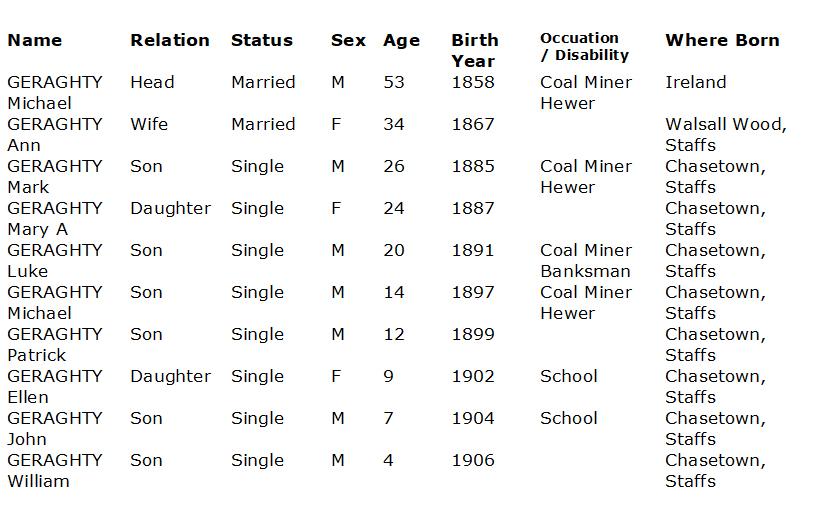 1911 census transcript