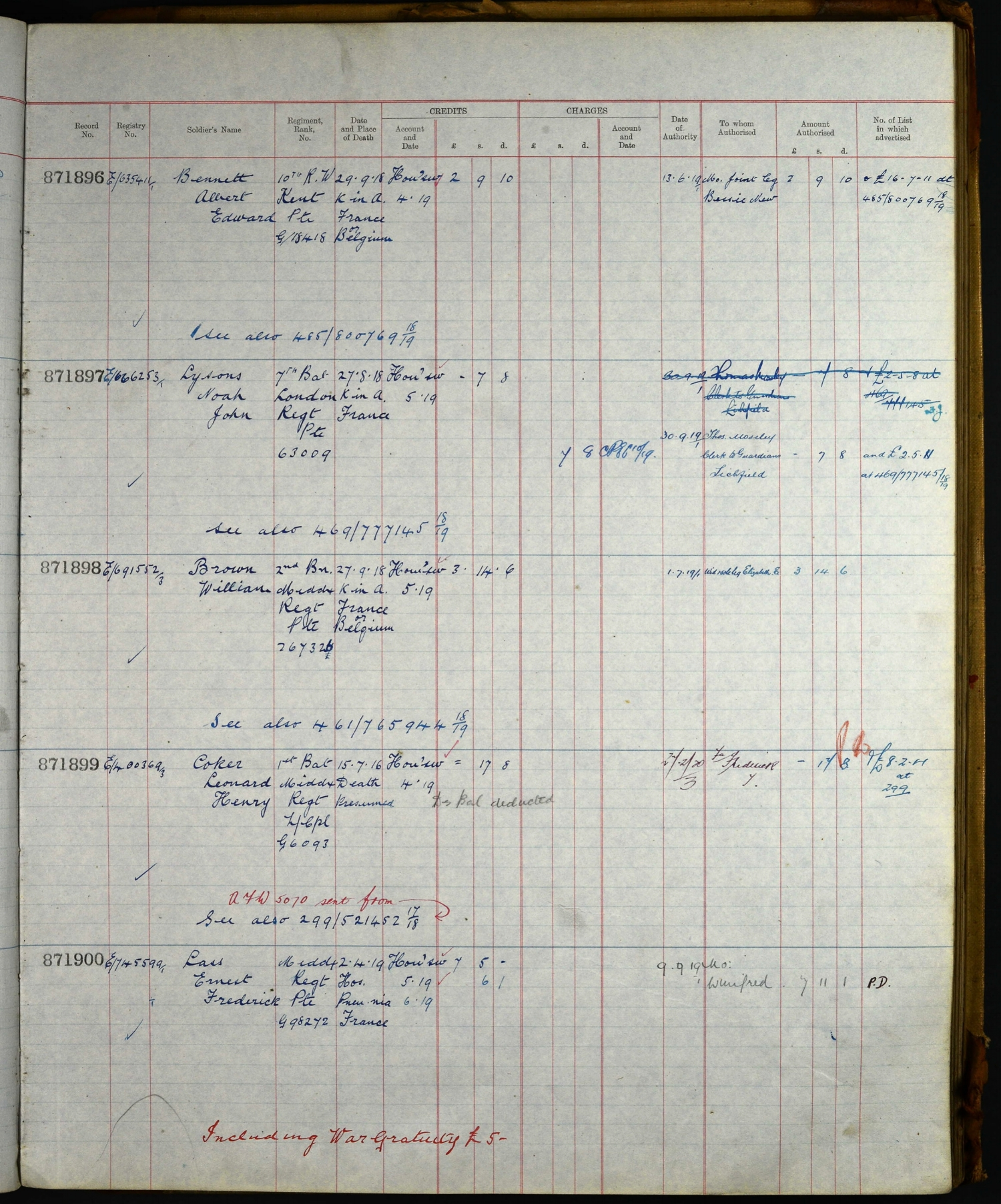 Page showing the entry for Noah John Lysons in the Army Register of Soldiers' Effects 1901 – 1929
