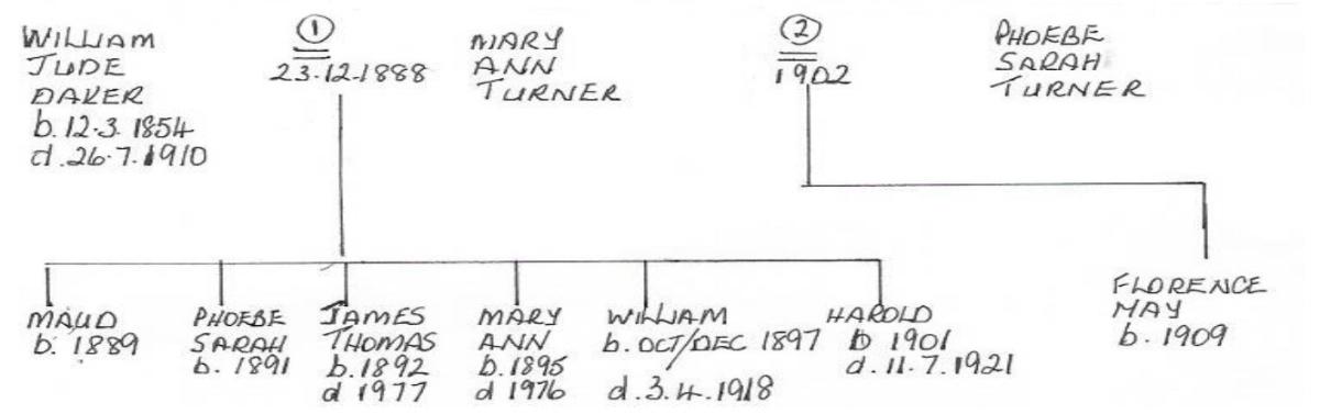The family tree of William Jude Daker