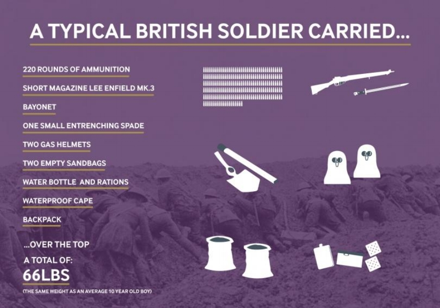 A British Soldier carried these items