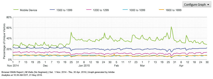 Omniture browser width trend report Nov 2014 - Apr 2015