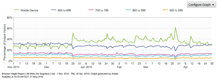 Omniture browser height trend report Nov 2014 - Apr 2015