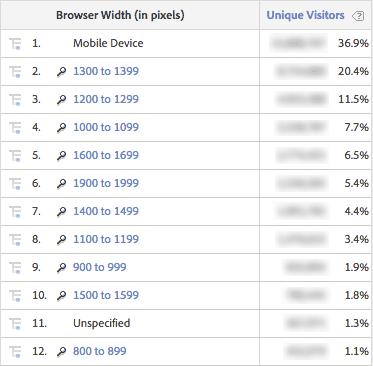 Omniture browser width rank report Nov 2014 - Apr 2015
