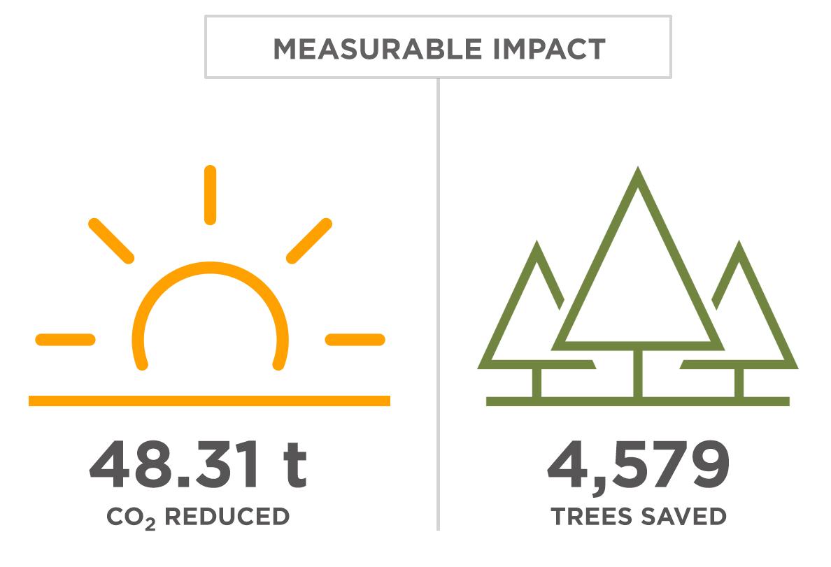 measurable-impact.jpg