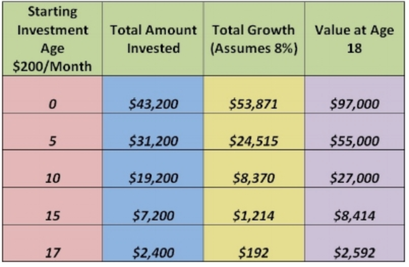 This is a hypothetical example and is not representative of any specific situation. Your results will vary. The hypothetical rates of return used do not reflect the deduction of fees and charges inherent to investing.