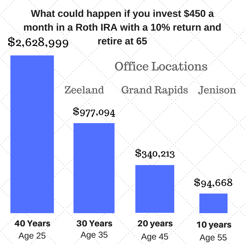 This is a hypothetical example and is not representative of any specific situation. Your results will vary. The hypothetical rates of return used do not reflect the deduction of fees and charges inherent to investing. All investing involves risk, including the loss of principal. Content in this material is for general information only and not intended to provide specific advice or recommendations for any individual.