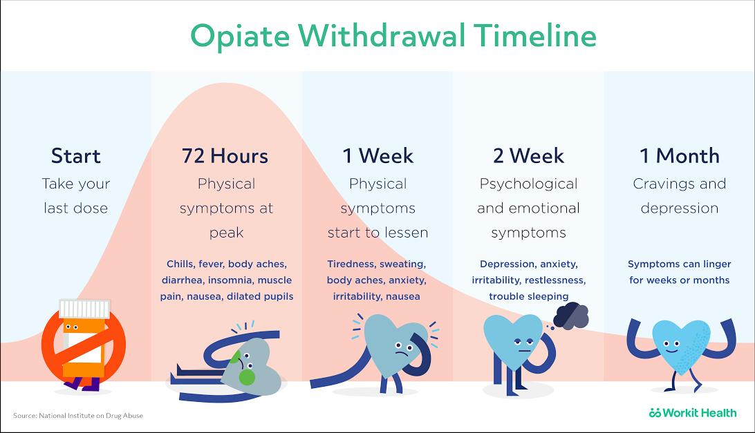 080717_opiate_withdrawal_timeline-02.png