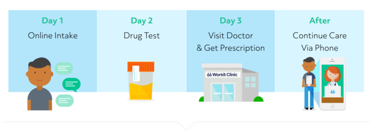 workit-clinic-process.png