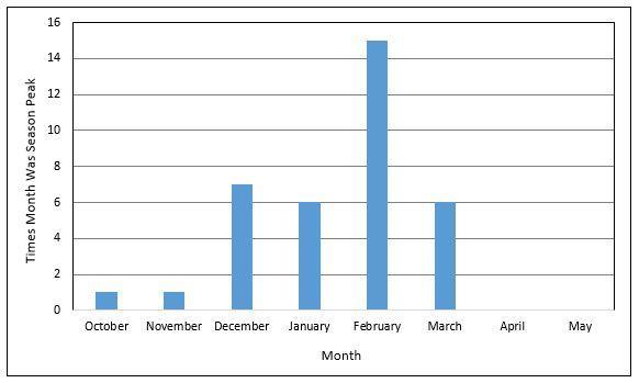 Peak Month of Flu Activity (Source: CDC)