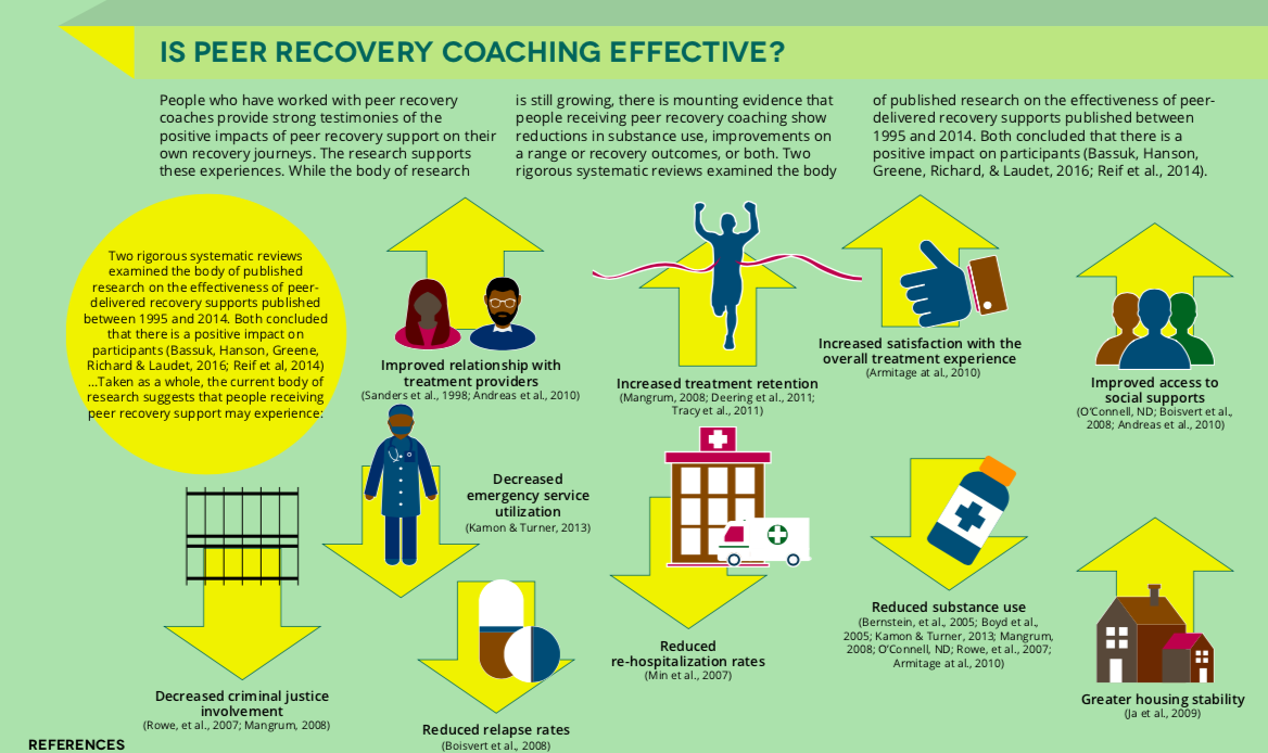 Recovery coaching infographic via SAMSHA .