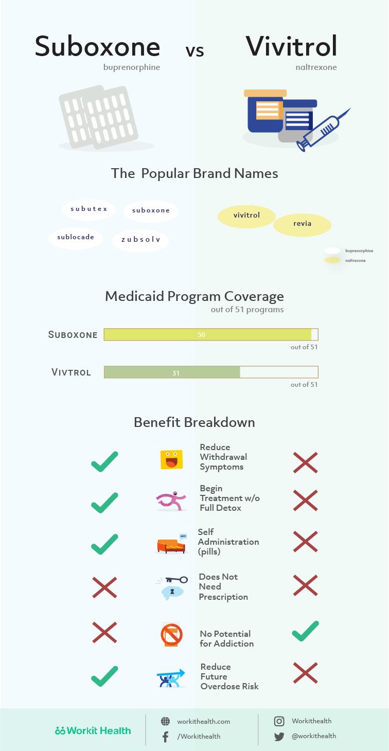 suboxone-vs-vivitrol-infographic-compare.jpg