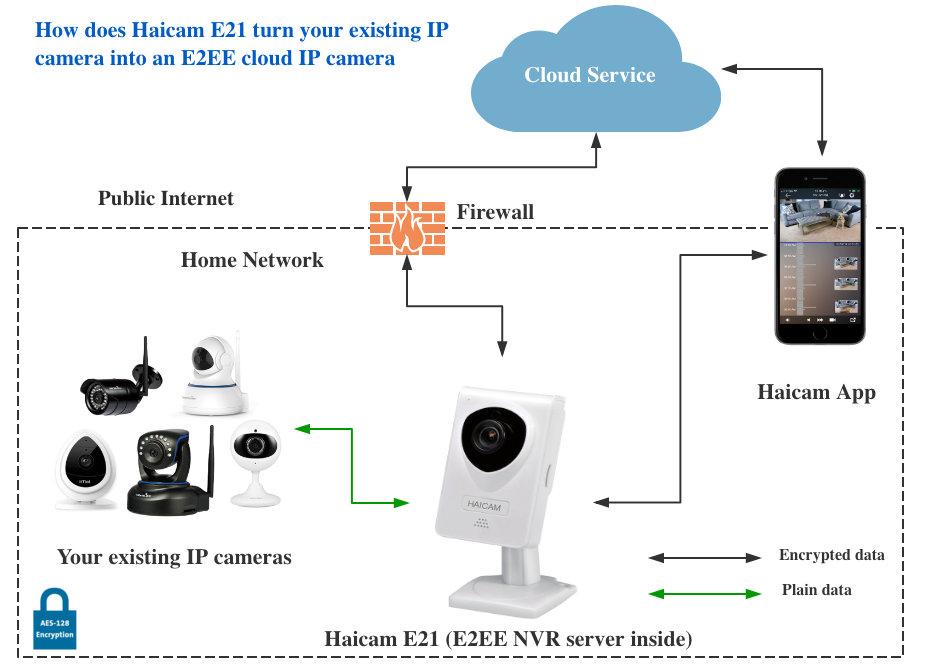 Haicam-E21-NVR.jpg
