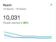 Facebook Reach  March 2018