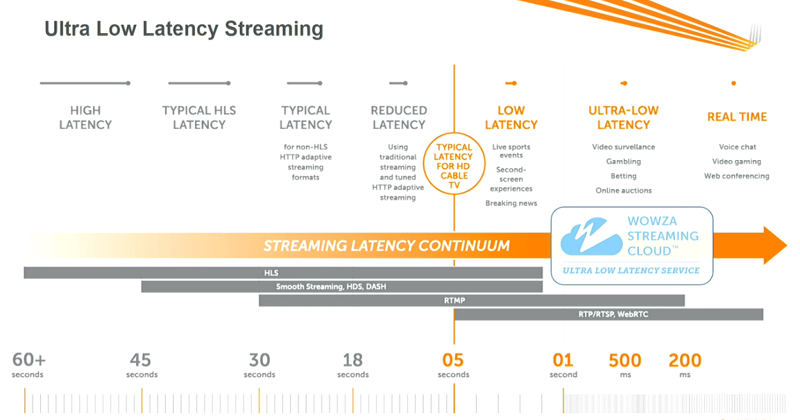 The Streaming Latency Continuum by Wowza